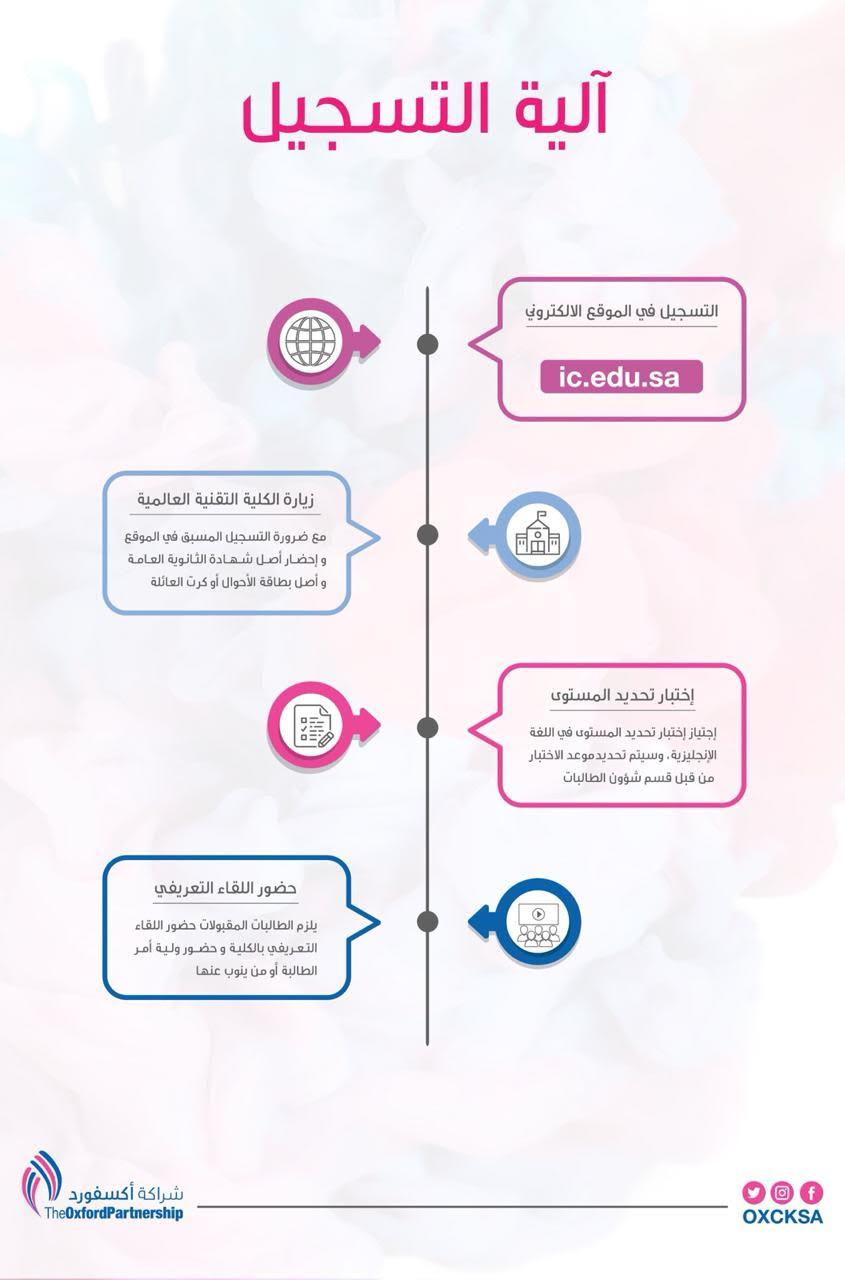 الكليات التقنية العالمية للبنات (شراكة